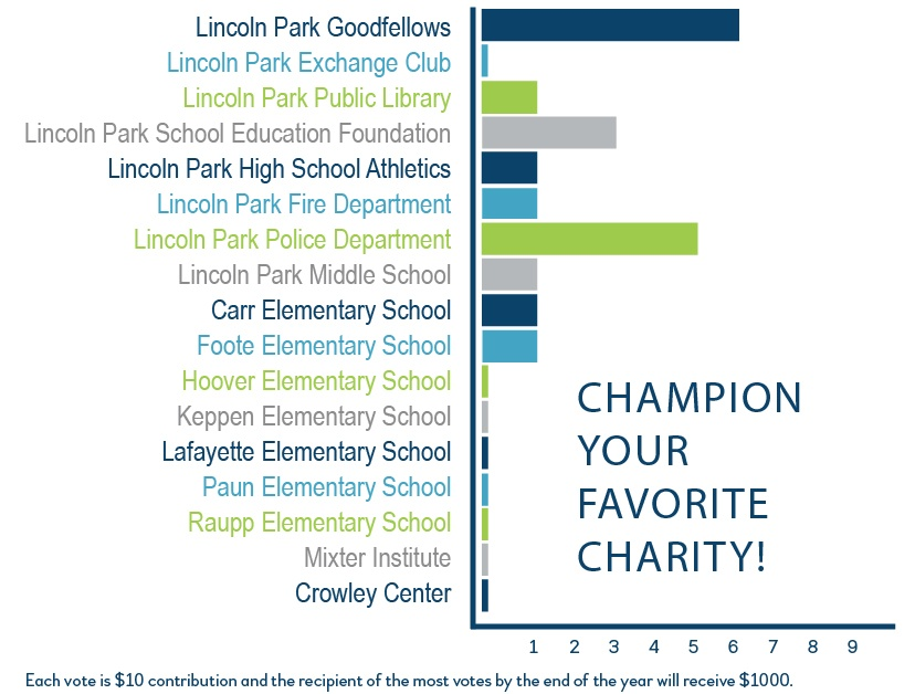 Lincoln Park Goodfellows is currently in the lead with the most donations!