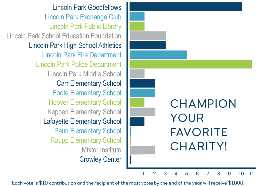 The Lincoln Park Police Department is leading the way in donations as of 12/4/18.